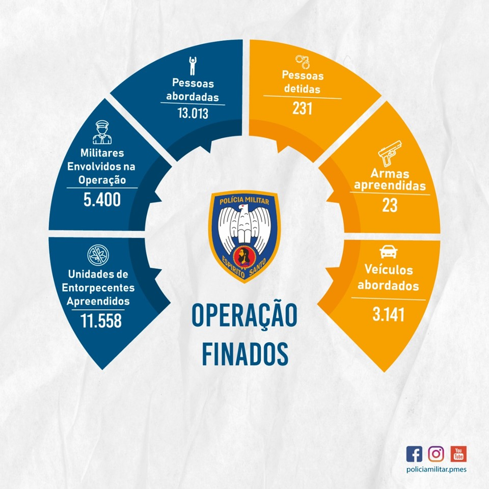 Polícia Militar conclui operação Finados e apresenta os resultados operacionais